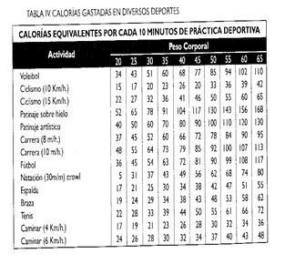 No hacer esto si tabla metabolismo basal