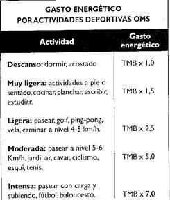 Tema 49 - Nutrición y actividad física. Metabolismo basal..