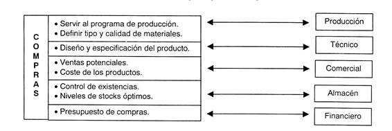 Tema 10 proceso de compras en empresas industriales for Compra de departamentos