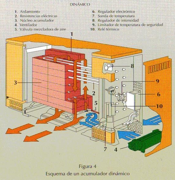 Tipos de calefaccion electrica good prevision de gastos de calefaccion segun tipo de - Sistemas de calefaccion electrica ...