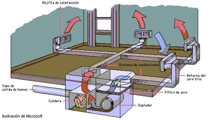 Tema 52 instalaciones de calefacci n elementos - Calefaccion por aire ...
