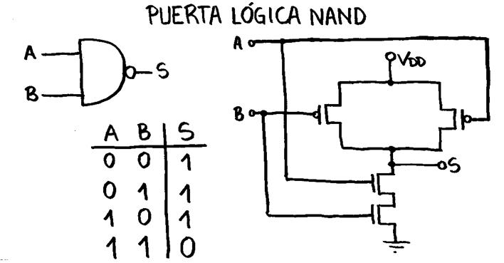 Circuito Nand : Tema construcción de puertas lógicas con diversas
