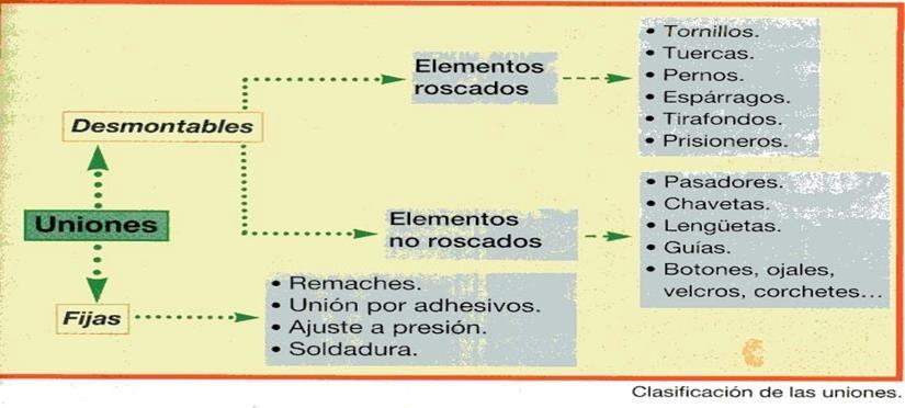 UNIONES FIJAS Y DESMONTABLES PDF